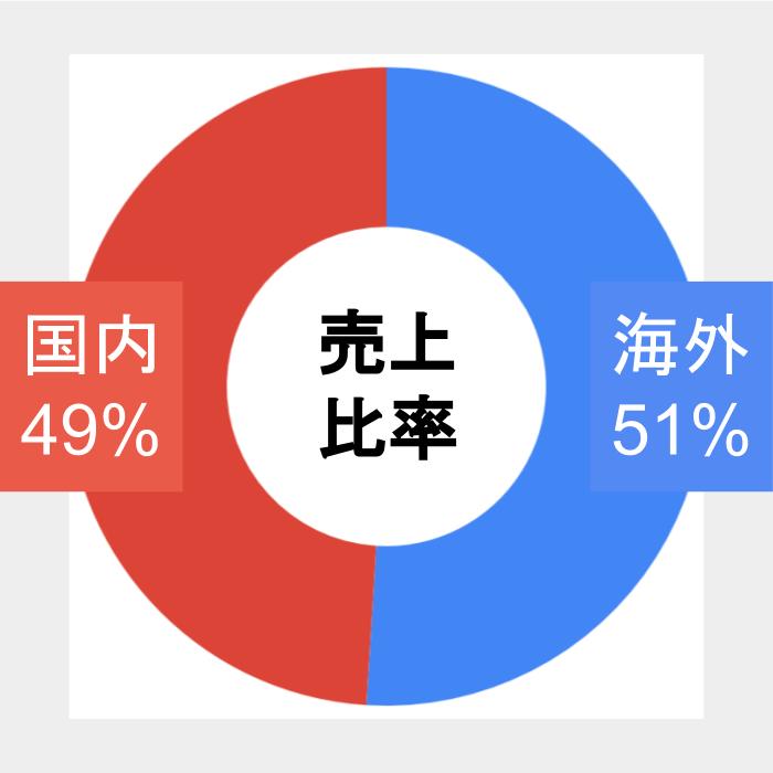 ユニクロ売上構成(国内外)