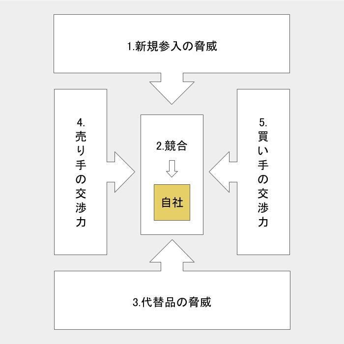 ファイブフォース分析の図解