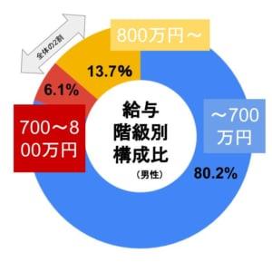 年収700万以上 男性 グラフ
