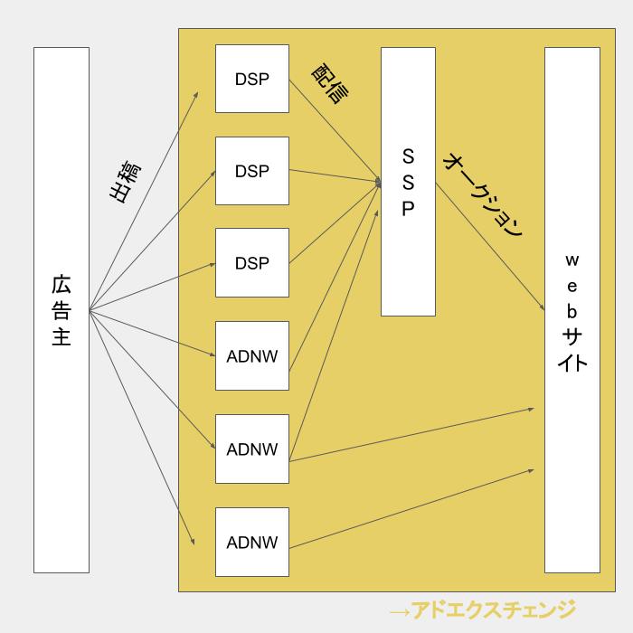 ADNW・DSP・SSP・アドエクスチェンジの関係